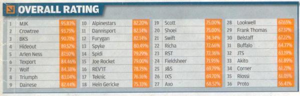 Beste motorkleding ratings